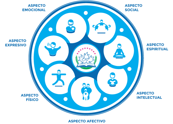 infografia-educacion-holistica
